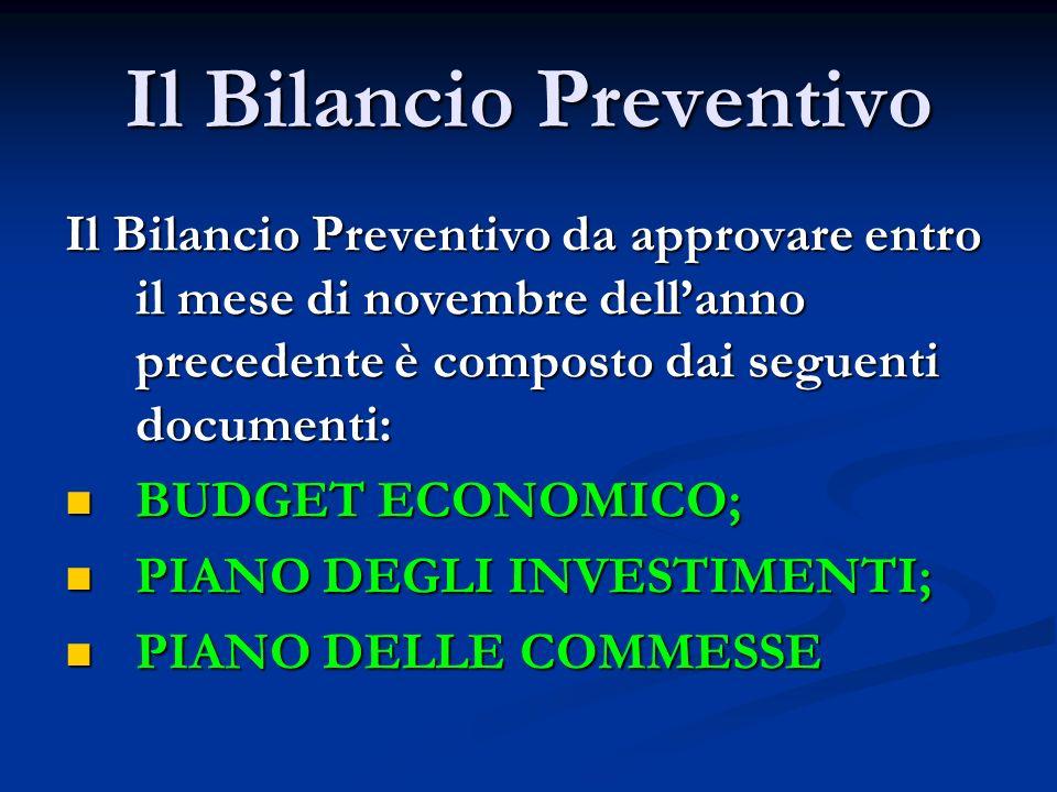 Il Bilancio Preventivo Il Bilancio Preventivo da approvare entro il mese di novembre dellanno precedente è composto dai seguenti documenti: BUDGET ECO