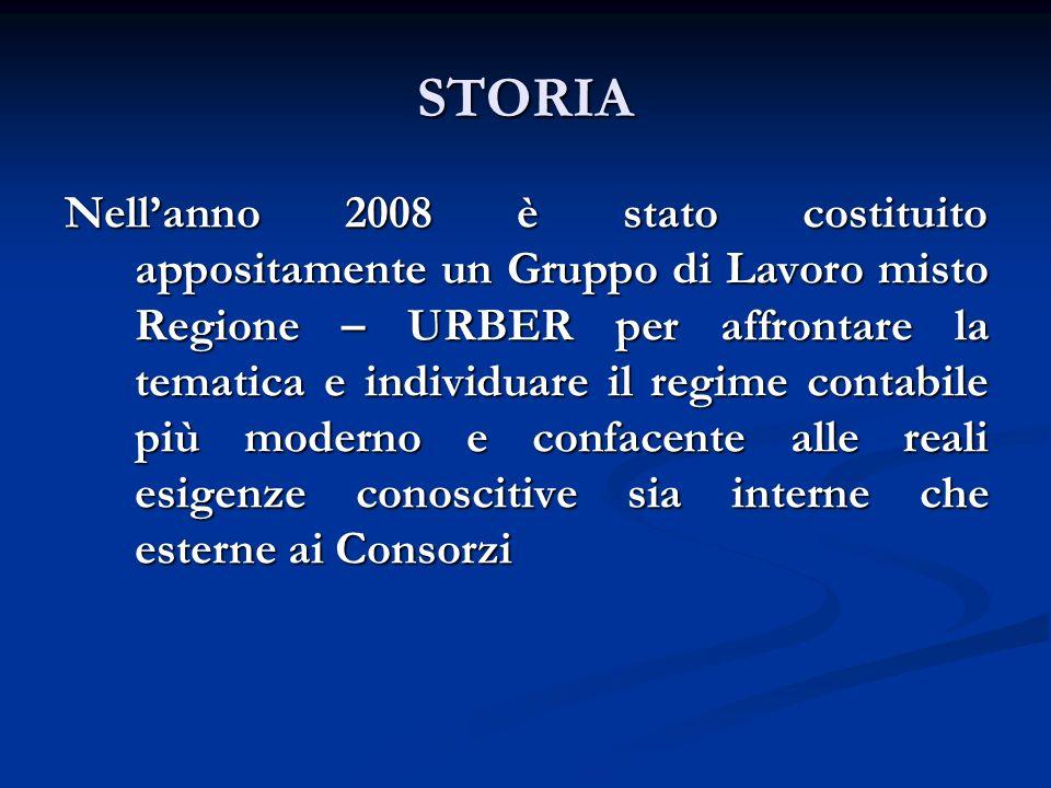 STORIA Nellanno 2008 è stato costituito appositamente un Gruppo di Lavoro misto Regione – URBER per affrontare la tematica e individuare il regime con