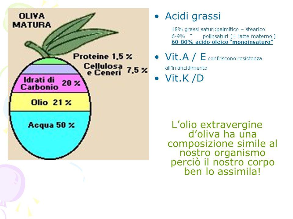 Acidi grassi 18% grassi saturi:palmitico – stearico 6-9% polinsaturi (= latte materno ) 60-80% acido oleico monoinsaturo Vit.A / E confriscono resiste