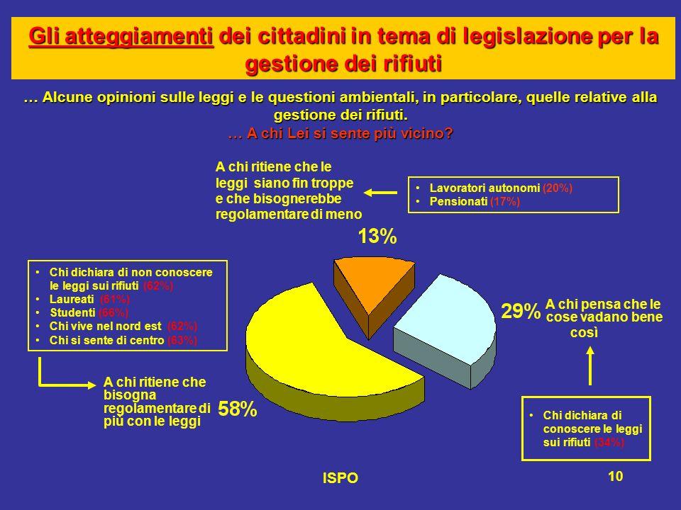 ISPO 10 Gli atteggiamenti dei cittadini in tema di legislazione per la gestione dei rifiuti … Alcune opinioni sulle leggi e le questioni ambientali, in particolare, quelle relative alla gestione dei rifiuti.