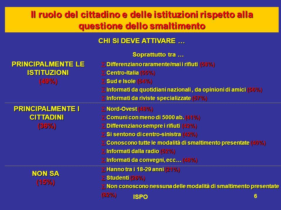 ISPO 6 CHI SI DEVE ATTIVARE … Differenziano raramente/mai i rifiuti (58%) Centro-Italia (55%) Sud e Isole (54%) Informati da quotidiani nazionali, da opinioni di amici (56%) Informati da riviste specializzate (57%) Differenziano raramente/mai i rifiuti (58%) Centro-Italia (55%) Sud e Isole (54%) Informati da quotidiani nazionali, da opinioni di amici (56%) Informati da riviste specializzate (57%) PRINCIPALMENTE LE ISTITUZIONI (49%) Nord-Ovest (48%) Comuni con meno di 5000 ab.