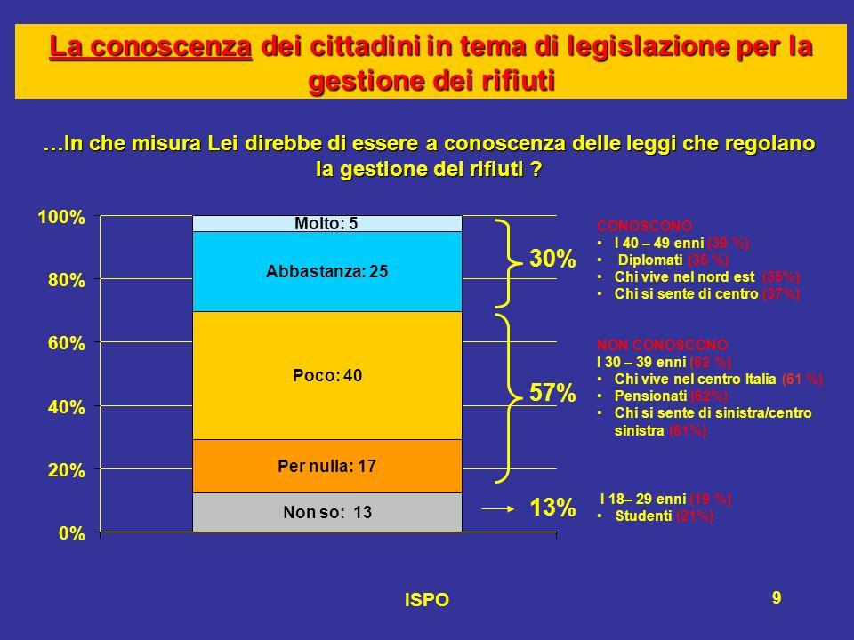 ISPO 9 La conoscenza dei cittadini in tema di legislazione per la gestione dei rifiuti …In che misura Lei direbbe di essere a conoscenza delle leggi che regolano la gestione dei rifiuti .