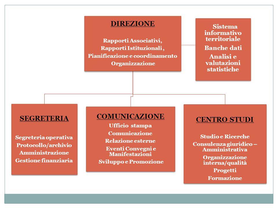 DIREZIONE Rapporti Associativi, Rapporti Istituzionali, Pianificazione e coordinamento Organizzazione SEGRETERIA Segreteria operativa Protocollo/archi