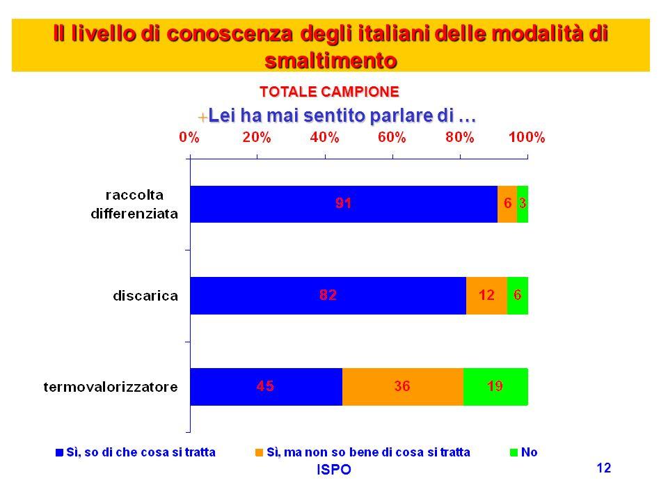 ISPO 12 Il livello di conoscenza degli italiani delle modalità di smaltimento +Lei ha mai sentito parlare di … TOTALE CAMPIONE
