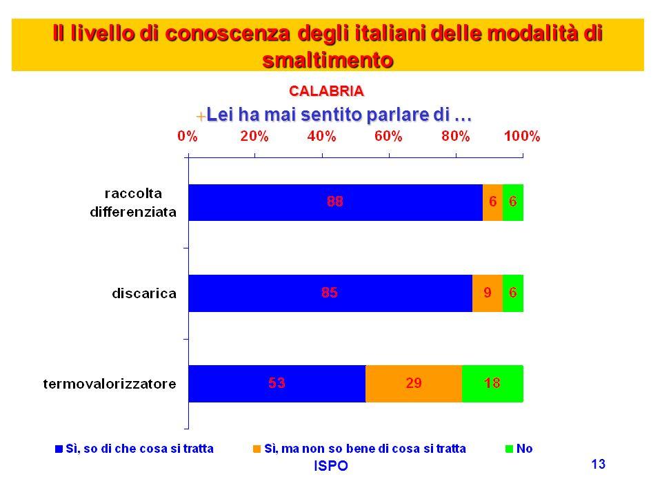 ISPO 13 Il livello di conoscenza degli italiani delle modalità di smaltimento +Lei ha mai sentito parlare di … CALABRIA