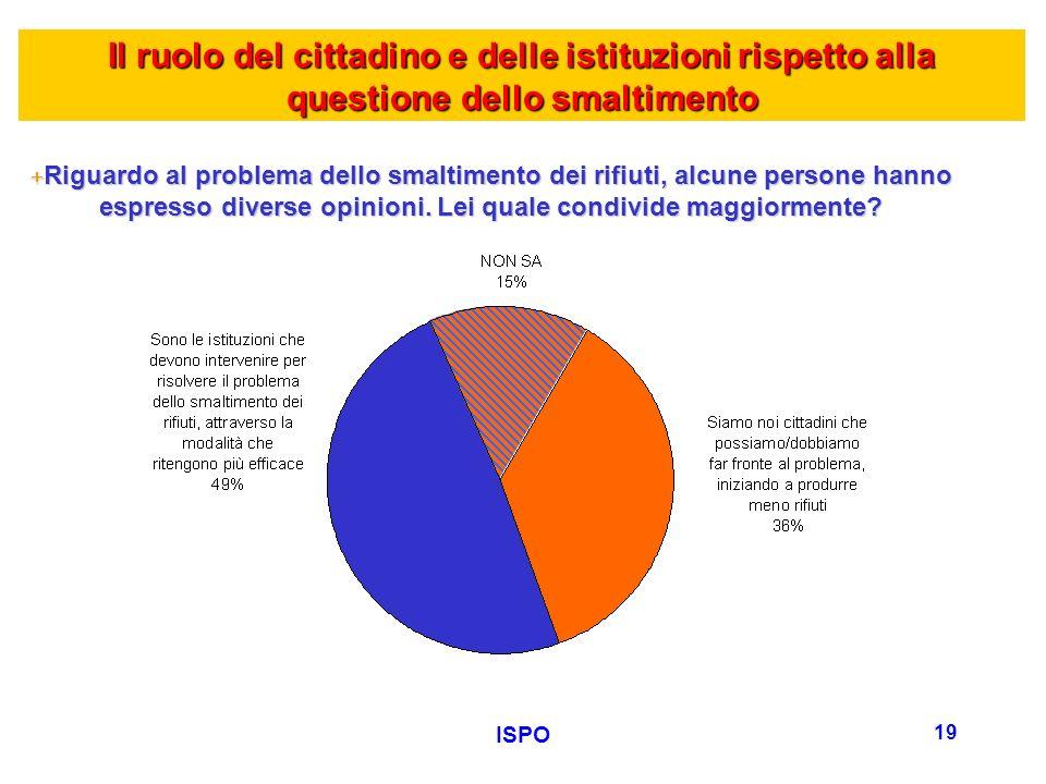 ISPO 19 +Riguardo al problema dello smaltimento dei rifiuti, alcune persone hanno espresso diverse opinioni.