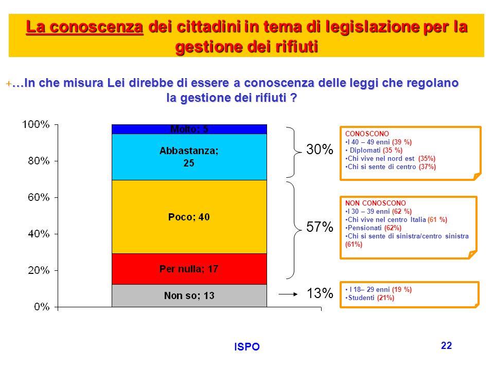 ISPO 22 La conoscenza dei cittadini in tema di legislazione per la gestione dei rifiuti +…In che misura Lei direbbe di essere a conoscenza delle leggi che regolano la gestione dei rifiuti .