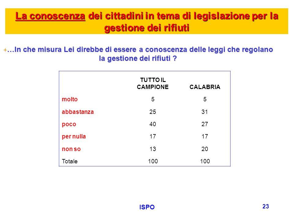 ISPO 23 La conoscenza dei cittadini in tema di legislazione per la gestione dei rifiuti +…In che misura Lei direbbe di essere a conoscenza delle leggi che regolano la gestione dei rifiuti .