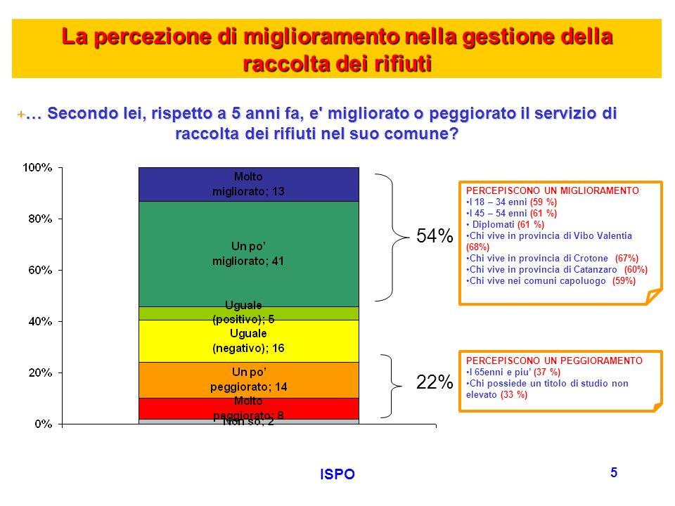 ISPO 5 La percezione di miglioramento nella gestione della raccolta dei rifiuti +… Secondo lei, rispetto a 5 anni fa, e migliorato o peggiorato il servizio di raccolta dei rifiuti nel suo comune.