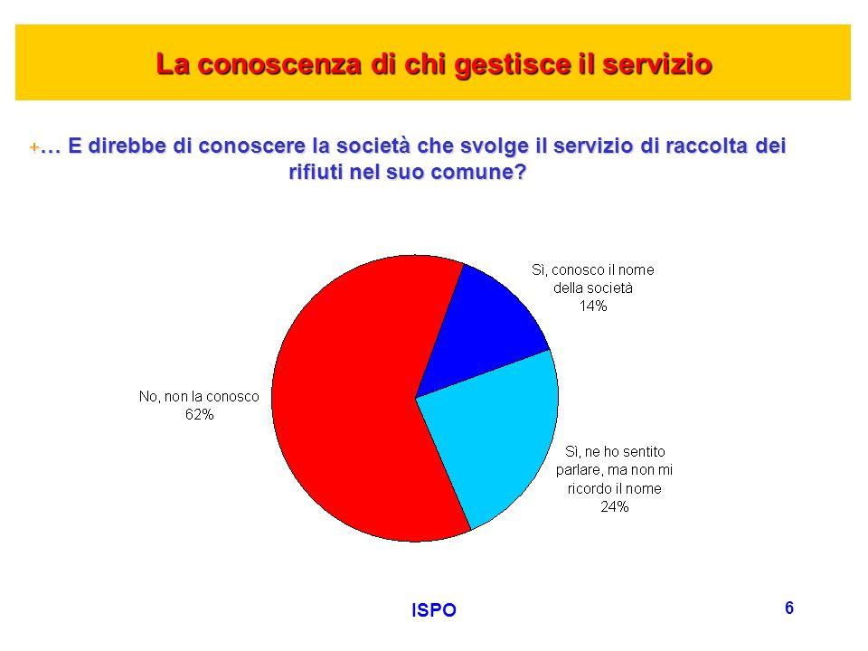 ISPO 6 La conoscenza di chi gestisce il servizio +… E direbbe di conoscere la società che svolge il servizio di raccolta dei rifiuti nel suo comune