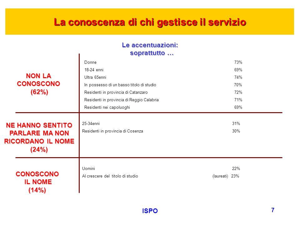 ISPO 7 NON LA CONOSCONO (62%) (62%) Donne73% 18-24 enni69% Ultra 65enni74% In possesso di un basso titolo di studio 70% Residenti in provincia di Catanzaro72% Residenti in provincia di Reggio Calabria71% Residenti nei capoluoghi69% Le accentuazioni: soprattutto … soprattutto … 25-34enni31% Residenti in provincia di Cosenza30% NE HANNO SENTITO PARLARE MA NON RICORDANO IL NOME (24%) La conoscenza di chi gestisce il servizio CONOSCONO IL NOME IL NOME(14%) Uomini22% Al crescere del titolo di studio (laureati) 23%