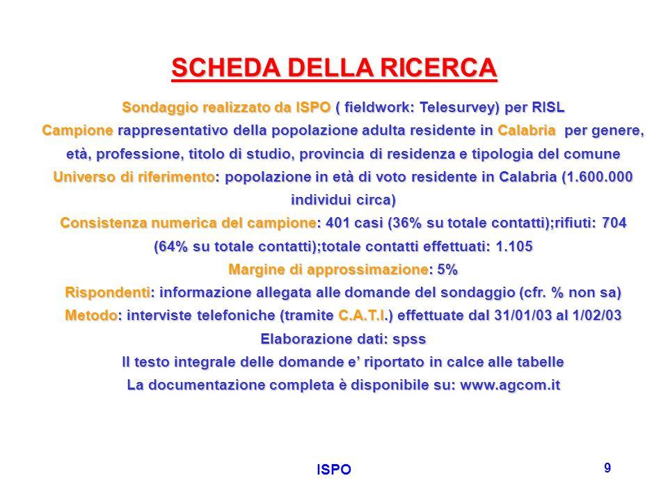 ISPO 9 SCHEDA DELLA RICERCA Sondaggio realizzato da ISPO ( fieldwork: Telesurvey) per RISL Campione rappresentativo della popolazione adulta residente in Calabria per genere, età, professione, titolo di studio, provincia di residenza e tipologia del comune Universo di riferimento: popolazione in età di voto residente in Calabria (1.600.000 individui circa) Consistenza numerica del campione: 401 casi (36% su totale contatti);rifiuti: 704 (64% su totale contatti);totale contatti effettuati: 1.105 Margine di approssimazione: 5% Rispondenti: informazione allegata alle domande del sondaggio (cfr.