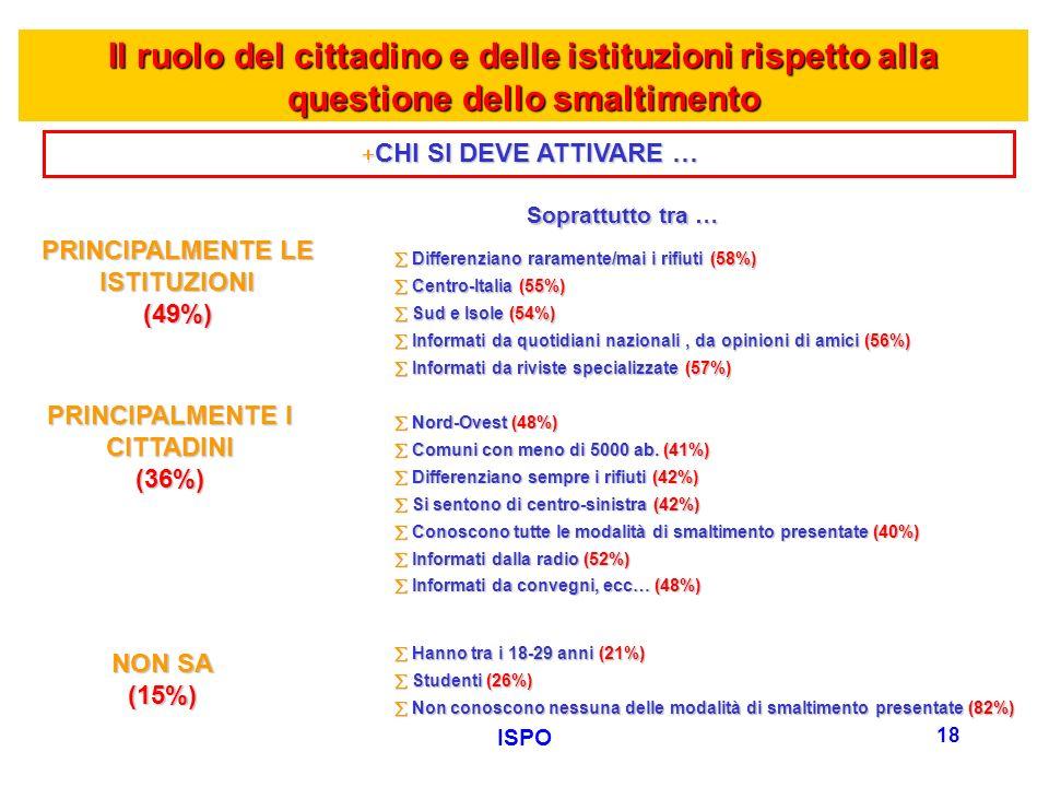 ISPO 18 +CHI SI DEVE ATTIVARE … Differenziano raramente/mai i rifiuti (58%) Centro-Italia (55%) Sud e Isole (54%) Informati da quotidiani nazionali, d