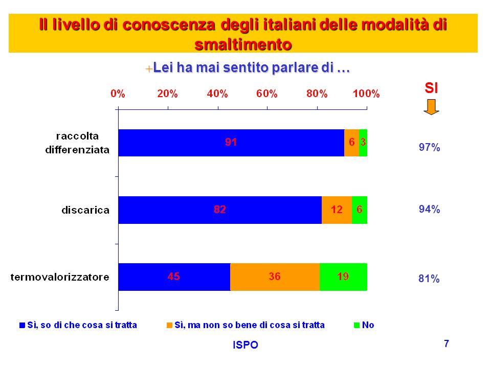 ISPO 18 +CHI SI DEVE ATTIVARE … Differenziano raramente/mai i rifiuti (58%) Centro-Italia (55%) Sud e Isole (54%) Informati da quotidiani nazionali, da opinioni di amici (56%) Informati da riviste specializzate (57%) Differenziano raramente/mai i rifiuti (58%) Centro-Italia (55%) Sud e Isole (54%) Informati da quotidiani nazionali, da opinioni di amici (56%) Informati da riviste specializzate (57%) PRINCIPALMENTE LE ISTITUZIONI (49%) Nord-Ovest (48%) Comuni con meno di 5000 ab.