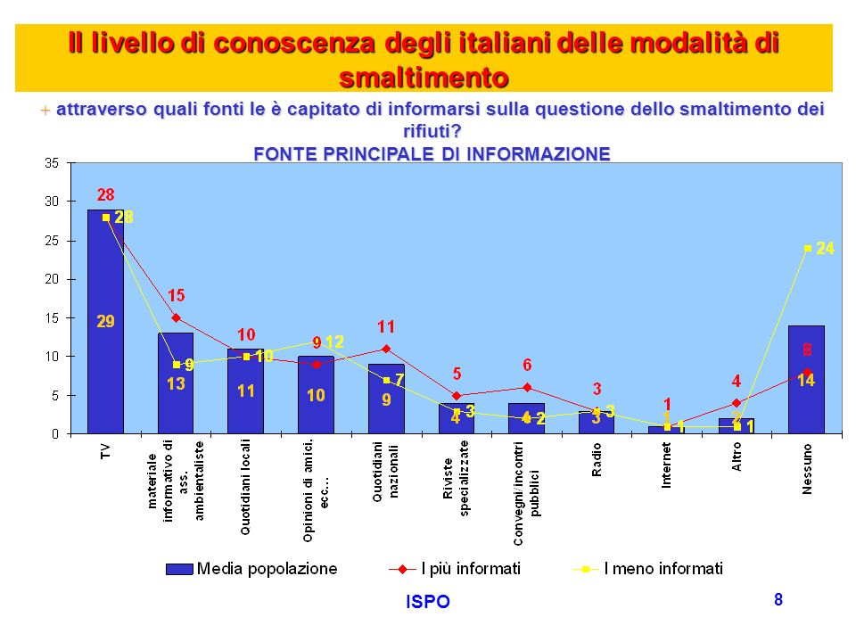 ISPO 9 Il livello di conoscenza degli italiani delle modalità di smaltimento +MODALITA DI SMALTIMENTO DEI RIFIUTI CHE DICHIARANO DI CONOSCERE Laureati (59%) Nord-Est (49%) Informati da convegni, ecc..