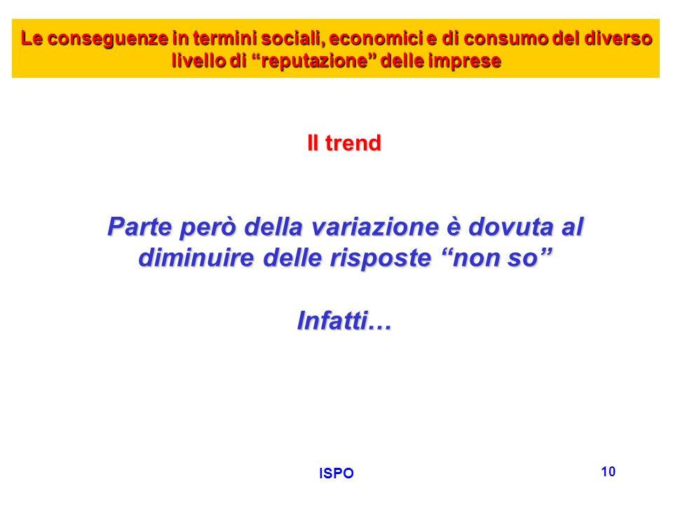 ISPO 10 Le conseguenze in termini sociali, economici e di consumo del diverso livello di reputazione delle imprese Il trend Parte però della variazione è dovuta al diminuire delle risposte non so Infatti…