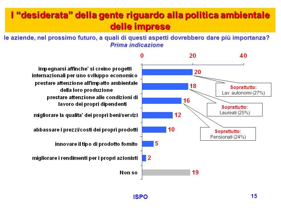 ISPO 15 I desiderata della gente riguardo alla politica ambientale delle imprese le aziende, nel prossimo futuro, a quali di questi aspetti dovrebbero dare più importanza.