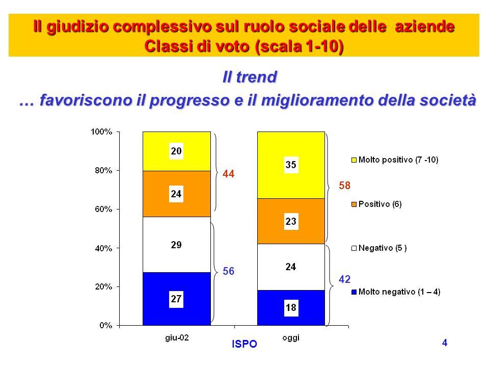 ISPO 5 Il giudizio complessivo sul ruolo sociale delle aziende Classi di voto (scala 1-10) Le accentuazioni GIUDIZIO SUFFICIENTE GIUDIZIO INSUFFICIENTE 58% Residenti nel nord-est (65%)42% Giovani 18-29enni (46%) Residenti nel centro Italia (49%) FAVORISCONO IL PROGRESSO E MIGLIORAMENTO SOCIETA