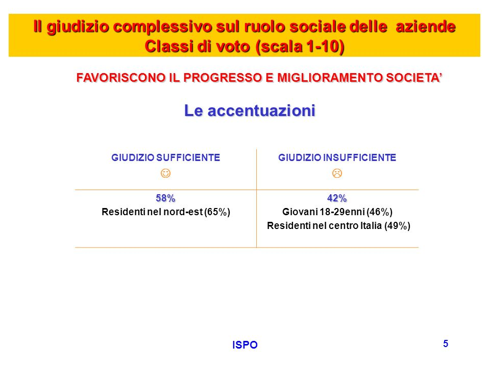 ISPO 6 Il giudizio complessivo sul ruolo sociale delle aziende Classi di voto (scala 1-10) … E più in particolare, rispetto alla SALVAGUARDIA DELLAMBIENTE.