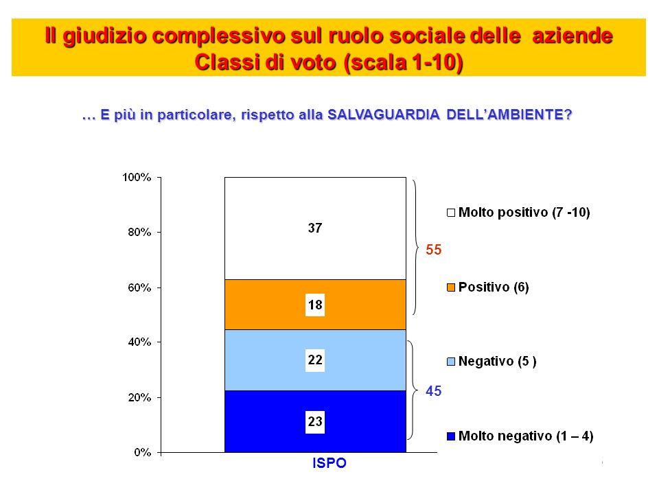 ISPO 7 Il giudizio complessivo sul ruolo sociale delle aziende Classi di voto (scala 1-10) Le accentuazioni GIUDIZIO SUFFICIENTE GIUDIZIO INSUFFICIENTE 55% Pensionati (62%) Residenti nel nord-est (62%)45% Lavoratori autonomi (49%) Residenti nel centro Italia (49%) SALVAGUARDIA AMBIENTE