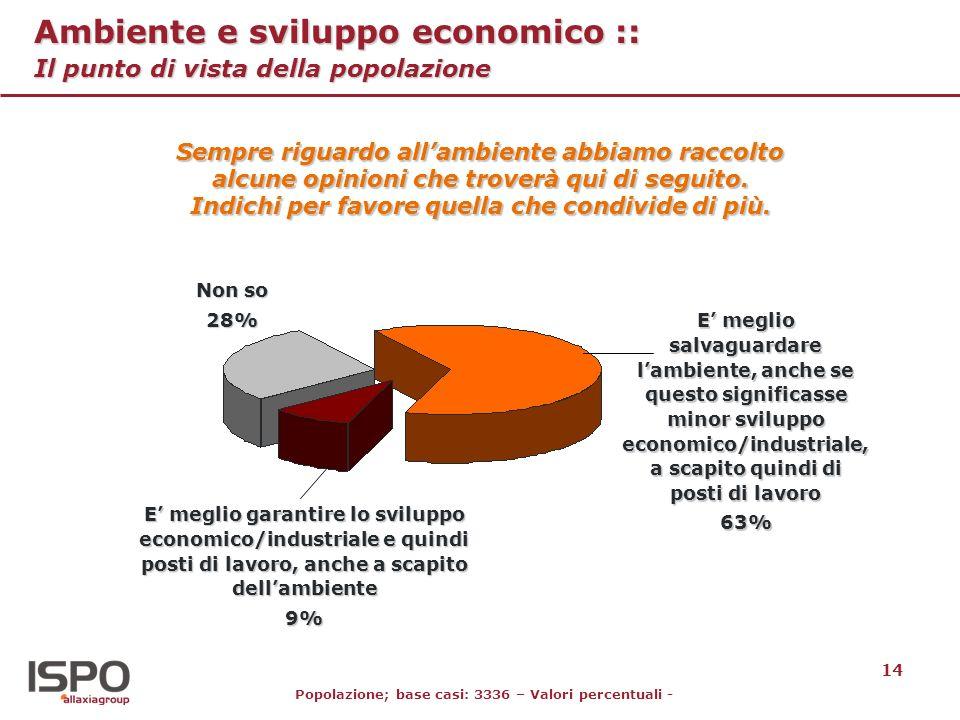 14 Ambiente e sviluppo economico :: Il punto di vista della popolazione E meglio garantire lo sviluppo economico/industriale e quindi posti di lavoro,