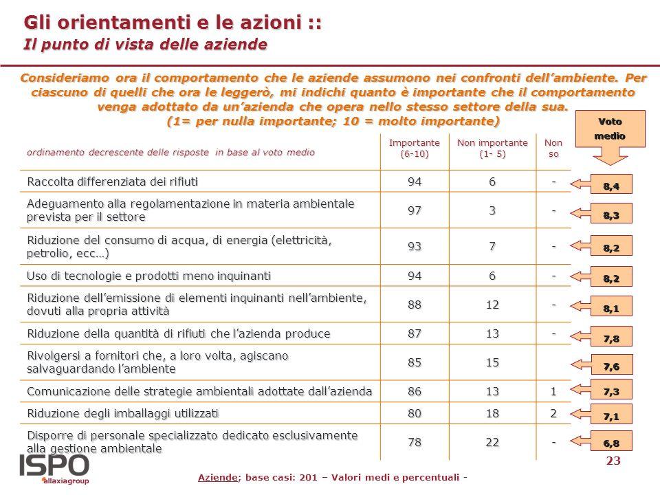 23 Gli orientamenti e le azioni :: Il punto di vista delle aziende Aziende; base casi: 201 – Valori medi e percentuali - Consideriamo ora il comportam