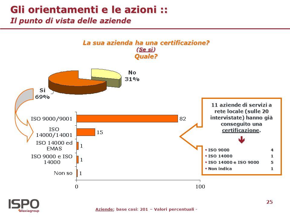 25 Gli orientamenti e le azioni :: Il punto di vista delle aziende Aziende; base casi: 201 – Valori percentuali - La sua azienda ha una certificazione.