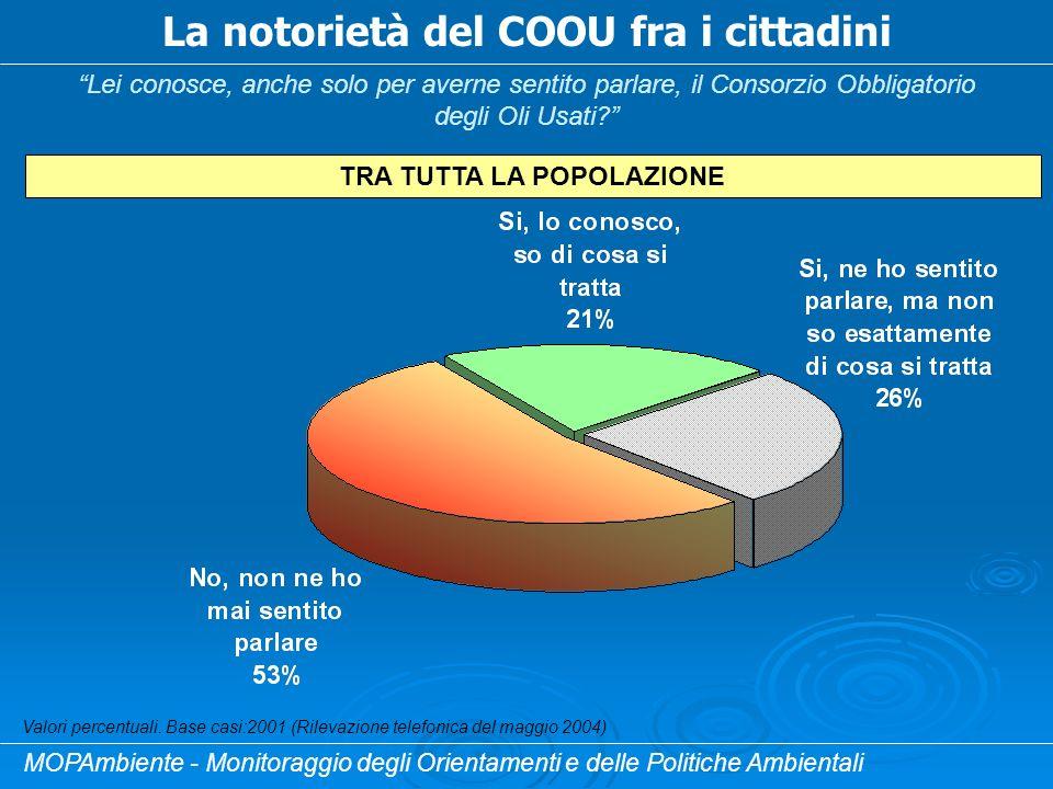 La notorietà del COOU fra i cittadini Lei conosce, anche solo per averne sentito parlare, il Consorzio Obbligatorio degli Oli Usati.