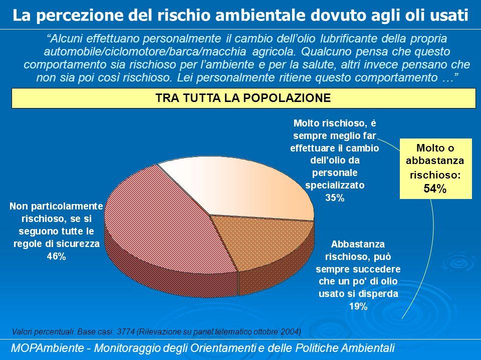 La percezione del rischio ambientale dovuto agli oli usati Alcuni effettuano personalmente il cambio dellolio lubrificante della propria automobile/ciclomotore/barca/macchia agricola.