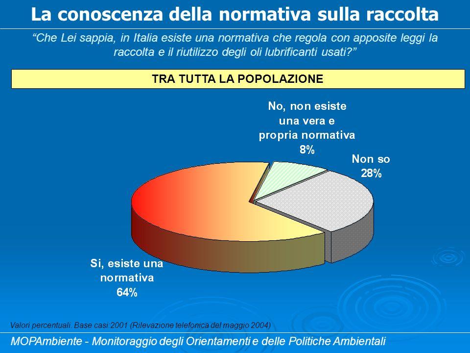 La conoscenza della normativa sulla raccolta Che Lei sappia, in Italia esiste una normativa che regola con apposite leggi la raccolta e il riutilizzo