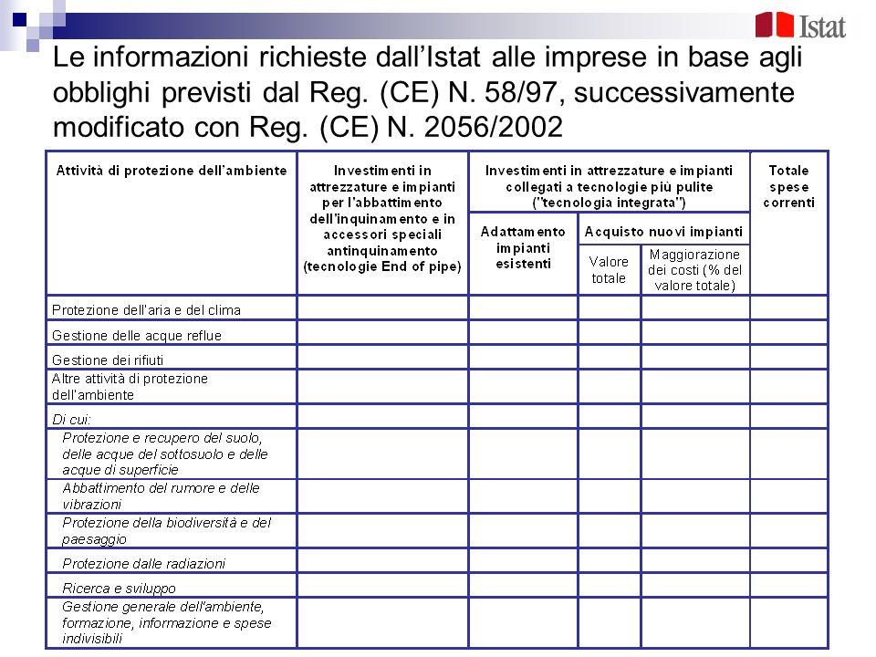 Le informazioni richieste dallIstat alle imprese in base agli obblighi previsti dal Reg. (CE) N. 58/97, successivamente modificato con Reg. (CE) N. 20