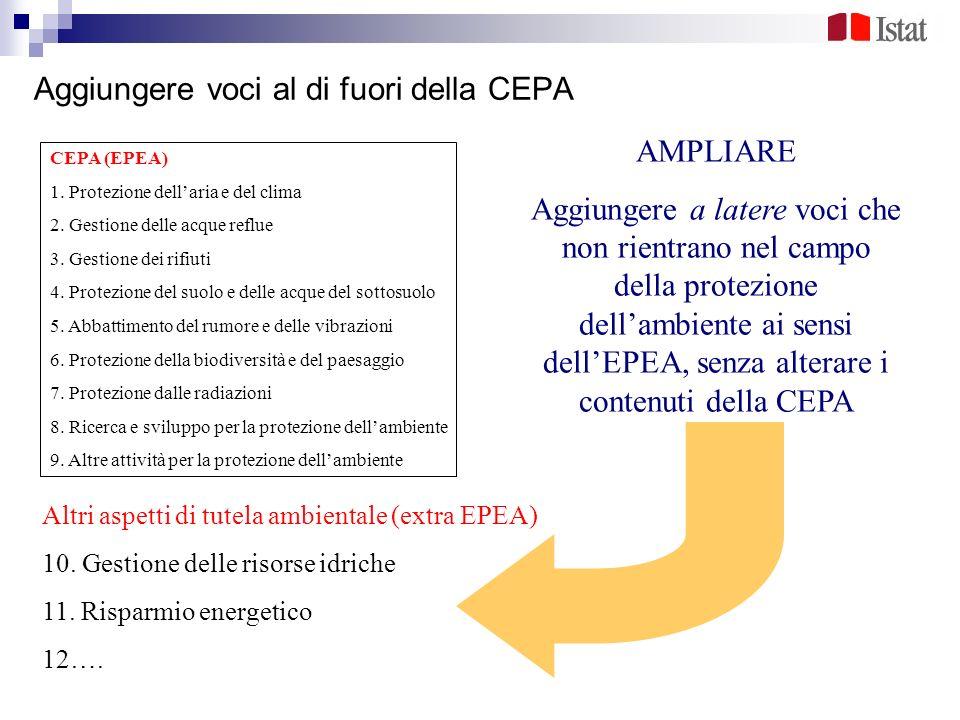 Aggiungere voci al di fuori della CEPA CEPA (EPEA) 1. Protezione dellaria e del clima 2. Gestione delle acque reflue 3. Gestione dei rifiuti 4. Protez