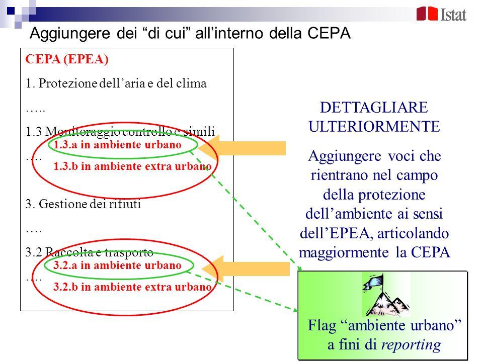 Aggiungere dei di cui allinterno della CEPA CEPA (EPEA) 1. Protezione dellaria e del clima ….. 1.3 Monitoraggio controllo e simili …. 3. Gestione dei