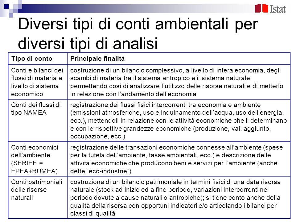 Diversi tipi di conti ambientali per diversi tipi di analisi Tipo di contoPrincipale finalità Conti e bilanci dei flussi di materia a livello di siste