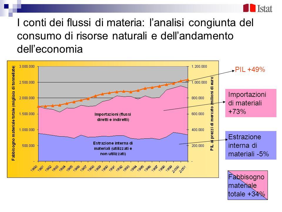 I conti dei flussi di materia: lanalisi congiunta del consumo di risorse naturali e dellandamento delleconomia PIL +49% Importazioni di materiali +73%