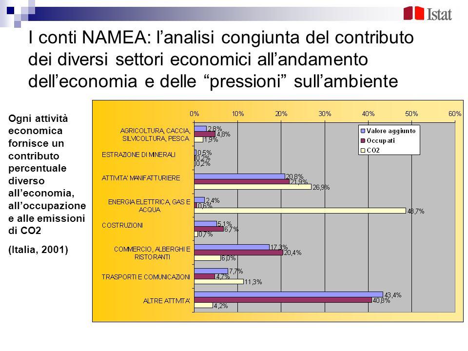 I conti NAMEA: lanalisi congiunta del contributo dei diversi settori economici allandamento delleconomia e delle pressioni sullambiente Ogni attività