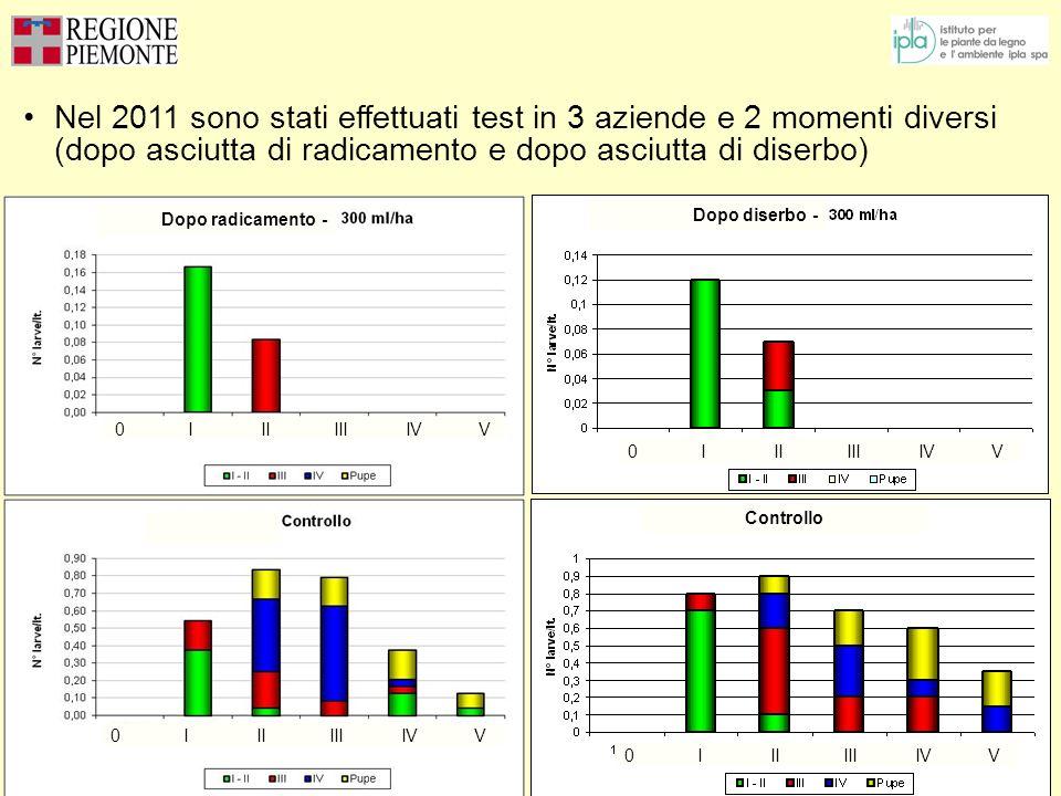 Nel 2011 sono stati effettuati test in 3 aziende e 2 momenti diversi (dopo asciutta di radicamento e dopo asciutta di diserbo) Dopo radicamento - Dopo