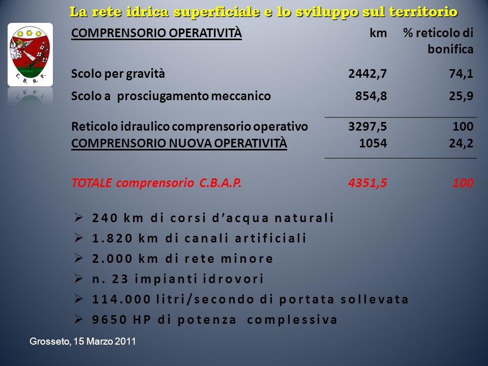 Grosseto, 15 Marzo 2011 USIUnità di misuraCanone comprensivo di aggiornamento al tasso di inflazione programmata Canone comprensivo di addizionale regionale del 10% IRRIGUO Per ogni modulo di acqua ad uso irrigazione 1 modulo = 100l/s 49,03 53,93 Con restituzione in falda dei residui e colature dacqua 24,51 26,96 Per ogni ettaro, per irrigazione di terreni con derivazione non suscettibile di essere fatta a bocca tassata 0,49 0,54 minimo 34,69 38,16 125,37 137,91 Servizio Irriguo COSTI UTILIZZO DELLE ACQUE PUBBLICHE: DERIVAZIONI DEMANIALI DISTRETTI IRRIGUI/ Concessioni C.