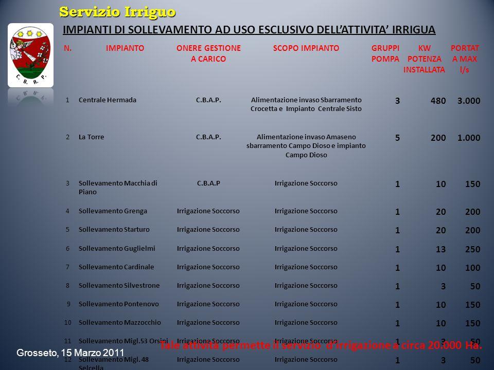 Grosseto, 15 Marzo 2011 Servizio Irriguo COSTO DELLACQUA ED IL RIPARTO DELLE SPESE PER SCOPI IRRIGUI Negli ultimi anni le politiche regionali hanno provveduto a togliere tutti gli incentivi che erano stati concessi per coprire in parte o totalmente questa spesa e quindi questo ha influito sulle tariffe che i Consorzi di Bonifica, quali gli enti preposti per legge alla gestione degli impianti irrigui collettivi, sono stati costretti ad applicare.