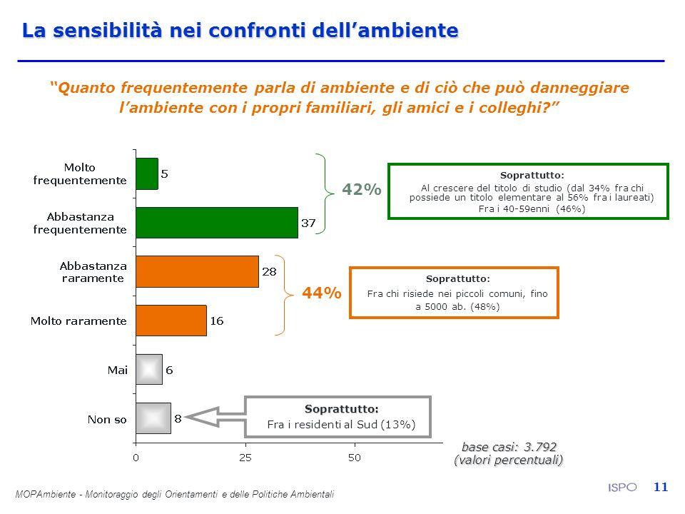 MOPAmbiente - Monitoraggio degli Orientamenti e delle Politiche Ambientali 11 Quanto frequentemente parla di ambiente e di ciò che può danneggiare lam