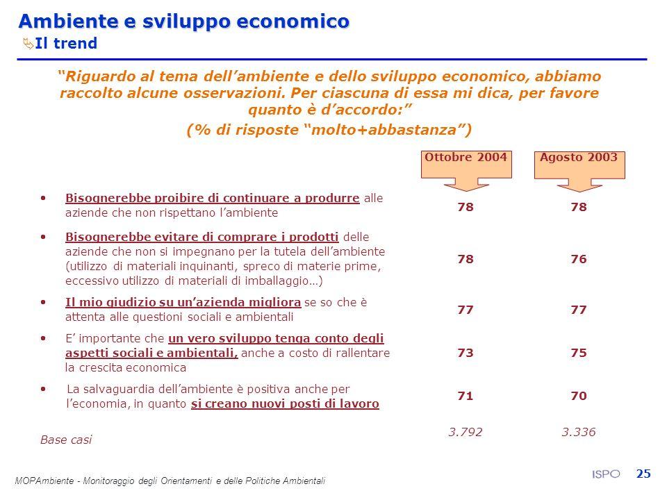 MOPAmbiente - Monitoraggio degli Orientamenti e delle Politiche Ambientali 25 Ambiente e sviluppo economico Il trend Riguardo al tema dellambiente e d