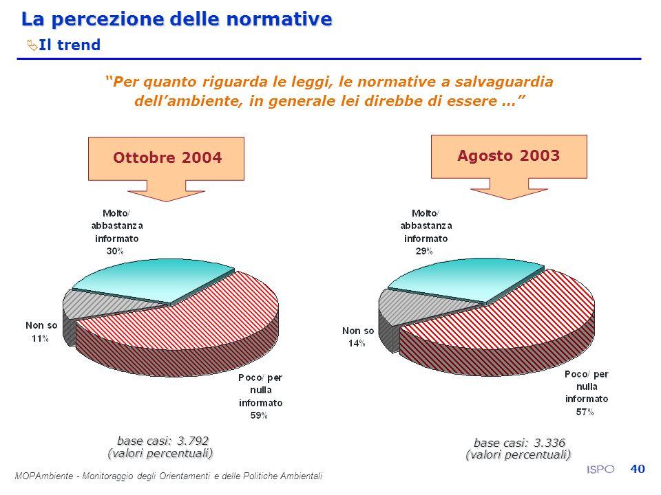 MOPAmbiente - Monitoraggio degli Orientamenti e delle Politiche Ambientali 40 base casi: 3.336 Ottobre 2004 Agosto 2003 base casi: 3.792 (valori perce