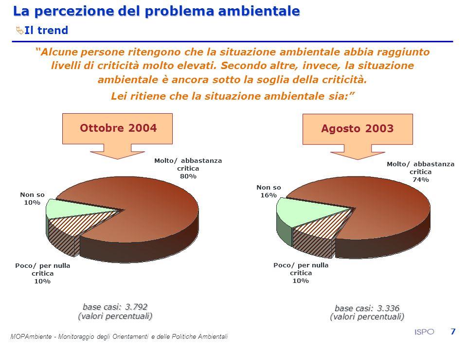 MOPAmbiente - Monitoraggio degli Orientamenti e delle Politiche Ambientali 7 base casi: 3.336 Molto/ abbastanza critica 80% Ottobre 2004 Agosto 2003 P