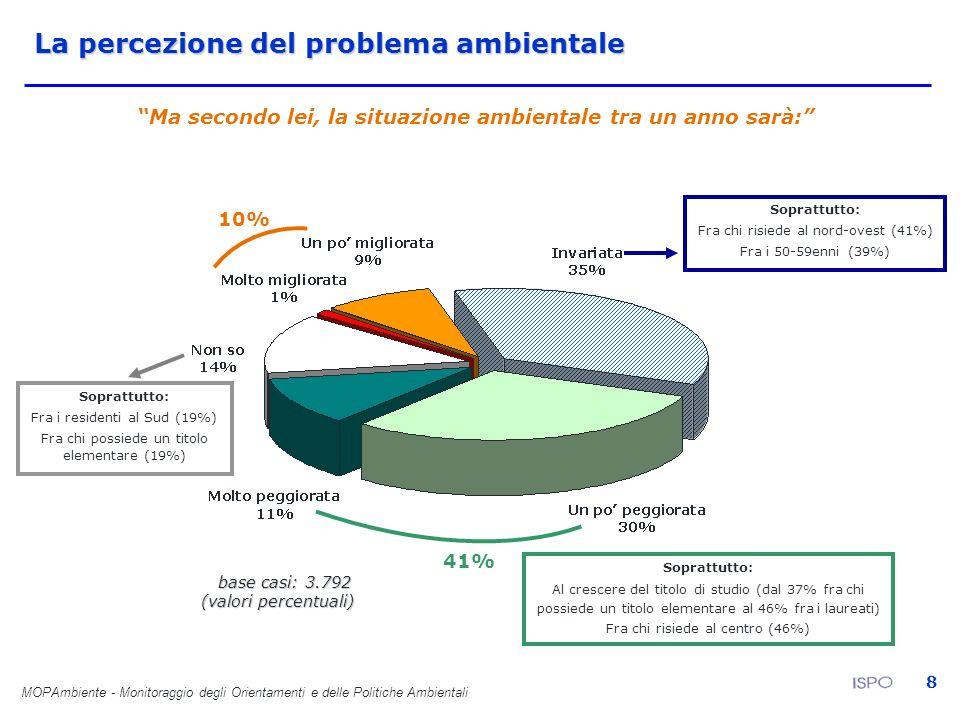 MOPAmbiente - Monitoraggio degli Orientamenti e delle Politiche Ambientali 8 La percezione del problema ambientale Ma secondo lei, la situazione ambie