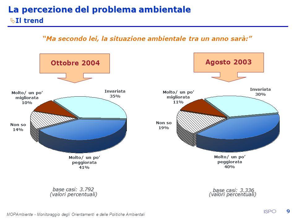 MOPAmbiente - Monitoraggio degli Orientamenti e delle Politiche Ambientali 9 Ma secondo lei, la situazione ambientale tra un anno sarà: base casi: 3.3