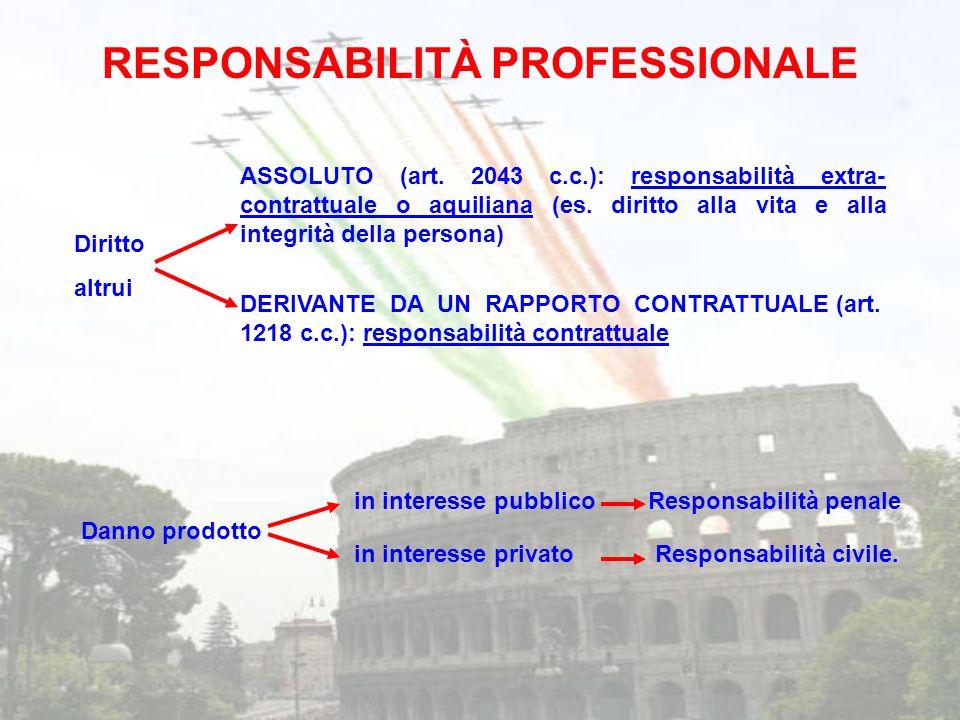 Diritto altrui ASSOLUTO (art. 2043 c.c.): responsabilità extra- contrattuale o aquiliana (es. diritto alla vita e alla integrità della persona) DERIVA