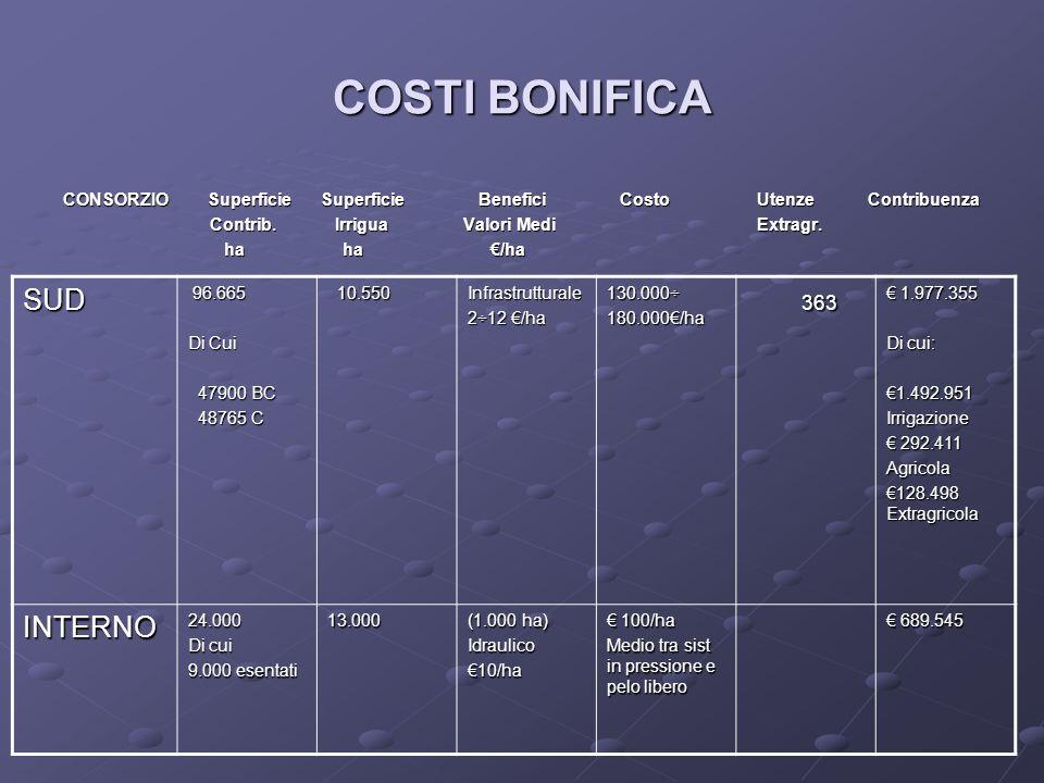 COSTI BONIFICA CONSORZIO Superficie Superficie Benefici Costo Utenze Contribuenza Contrib.