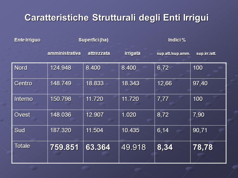 Sistemi di Irrigazione adottati a livello aziendale Enti Irrigui Sistemi di irrigazione (ha) TOTALE Scorrimento Localizzata Aspersione Scorrimento Localizzata Aspersione Nord - 662 662 7.738 7.738 8.400 8.400 Centro 446 446 132 132 17.765 17.765 18.343 18.343 Interno 7.780 7.780 247 247 3.693 3.693 11.720 11.720 Ovest - - 12.907 12.907 Sud 2.596 2.596 3.258 3.258 5.650 5.650 11.504 11.504 TOTALE 10.822 10.822 4.299 4.299 47.753 47.753 62.874 62.874