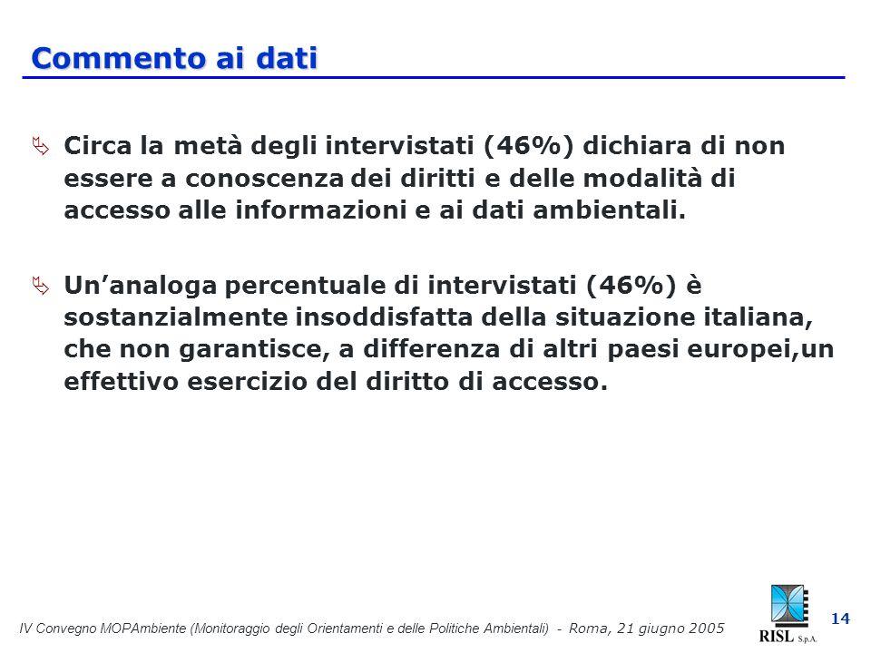 IV Convegno MOPAmbiente (Monitoraggio degli Orientamenti e delle Politiche Ambientali) - Roma, 21 giugno 2005 14 Commento ai dati Circa la metà degli intervistati (46%) dichiara di non essere a conoscenza dei diritti e delle modalità di accesso alle informazioni e ai dati ambientali.