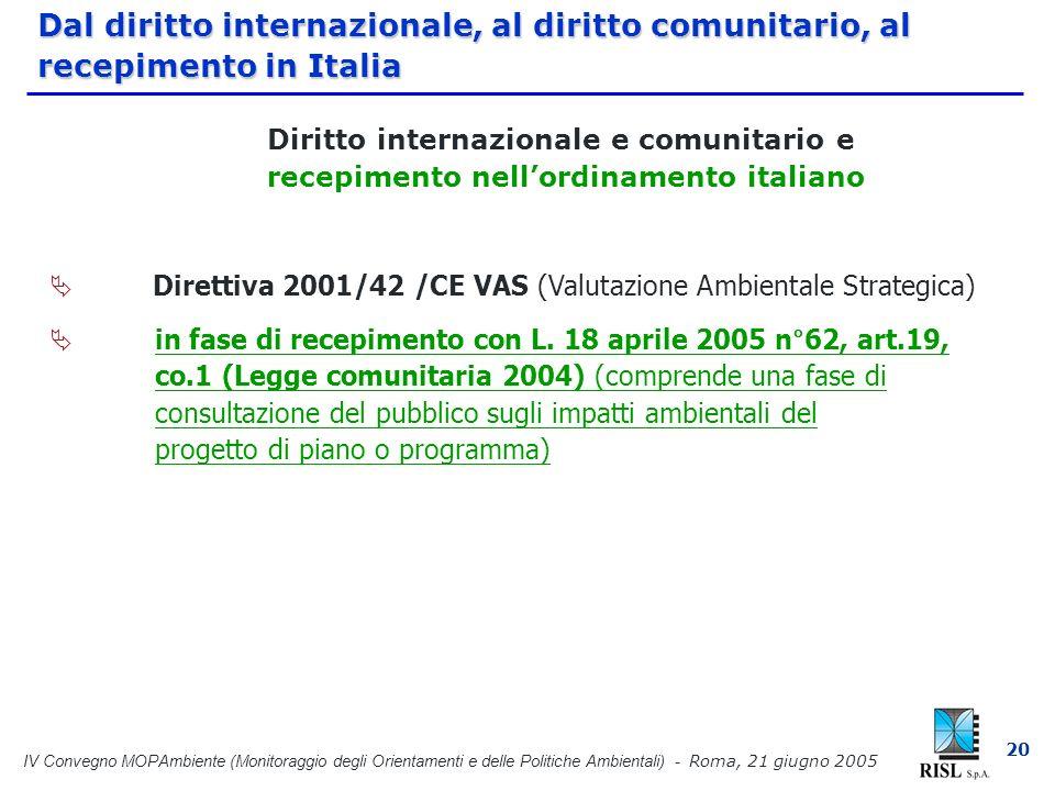 IV Convegno MOPAmbiente (Monitoraggio degli Orientamenti e delle Politiche Ambientali) - Roma, 21 giugno 2005 20 Dal diritto internazionale, al diritto comunitario, al recepimento in Italia Direttiva 2001/42 /CE VAS (Valutazione Ambientale Strategica) in fase di recepimento con L.